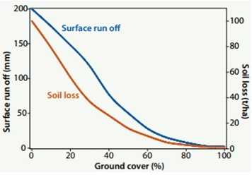 Figure 2 – Relationship between run off, soil loss and ground cover.  Source: Ground cover in the Murrumbidgee catchment, Murrumbidgee CMA