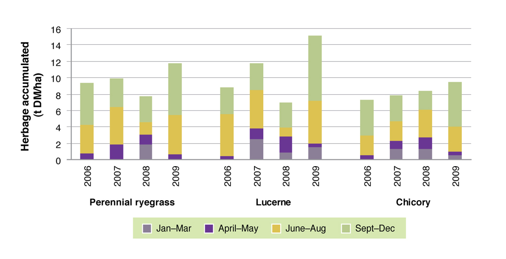 Figure 5. Total annual herbage accumulation (tonnes DM/ha) by each of the species grown on the crests in 2006, 2007, 2008 and 2009. Note there were no summer measurements taken in 2006.