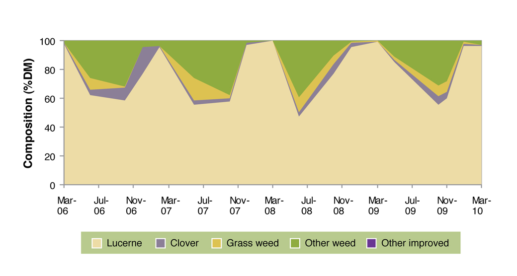 Figure 7. Pasture composition of lucerne sown on the crests at Hamilton EverGraze Proof Site 2006-2010