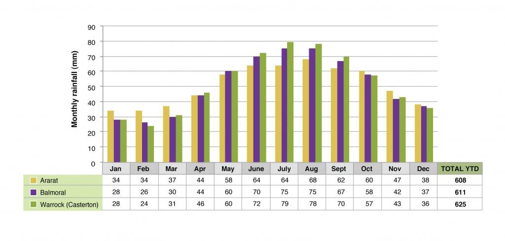 Monthly rainfall for the towns of Ararat, Balmoral and Warrock (Casterton)