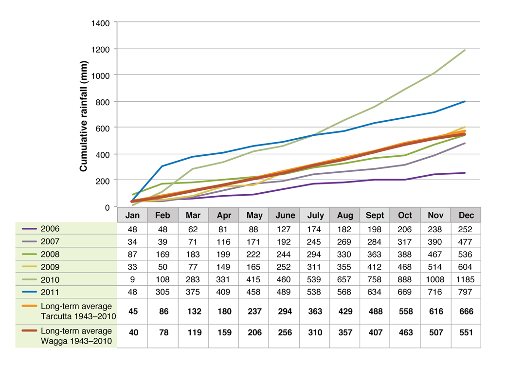 Figure 1. Cumulative rainfall for Wagga Wagga Proof Site 2006-2011
