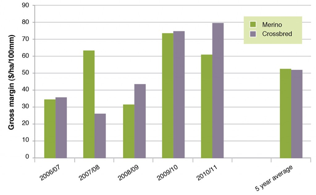 Figure 2. Annual Average Gross Margins as $/ha/100 mm rainfall for south-west farms that run Merino and Crossbred ewes as the ewe base for a  prime lamb enterprise (2006/07-2010/11). (Source South West Farm Monitor Project).