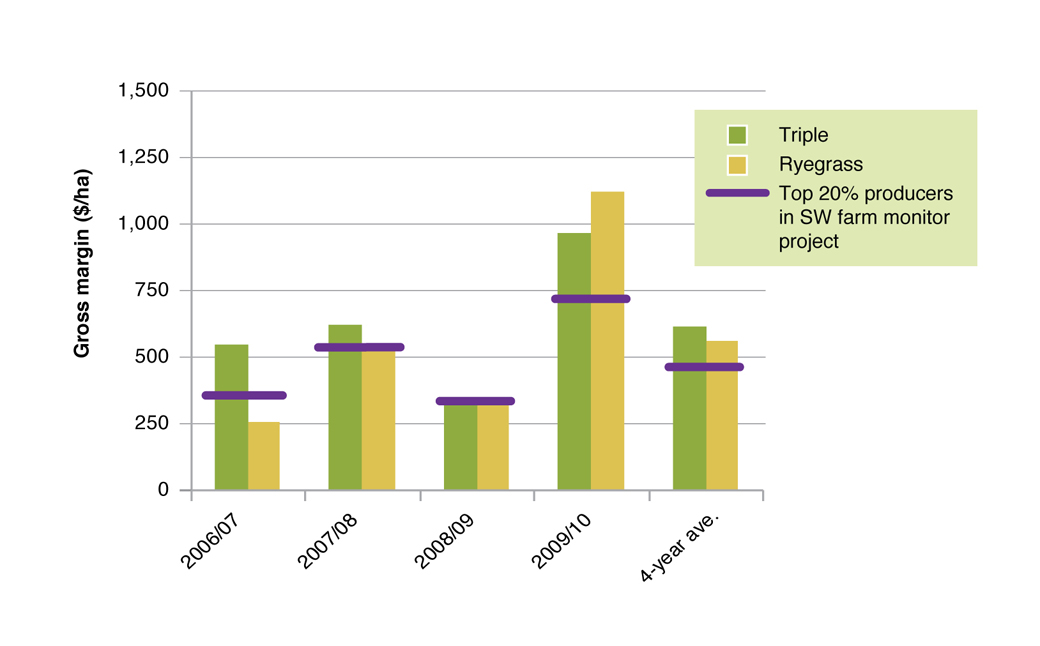 Figure 10 Gross margin for EverGraze Triple and Ryegrass system in 2006-2010 compared to the Top 20% prime lamb enterprises in South West Farm Monitor Project