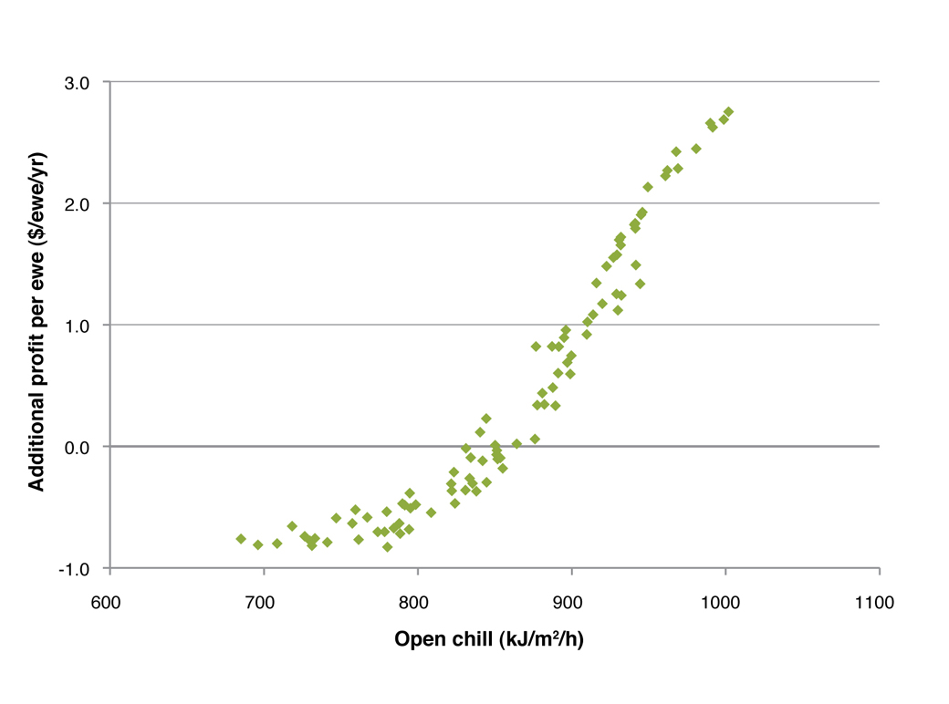 Figure 10. Relationship between the mean open chill in the month of lambing and the additional profit per ewe for a Merino wool enterprise where 50% of ewes are carrying twins across a number of environments and lambing months.