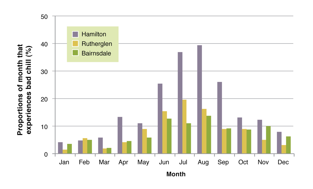 Figure 1. Proportion of each month that experiences bad chill (> 1000 kJ/m2/hr), for Hamilton, Rutherglen and Bairnsdale