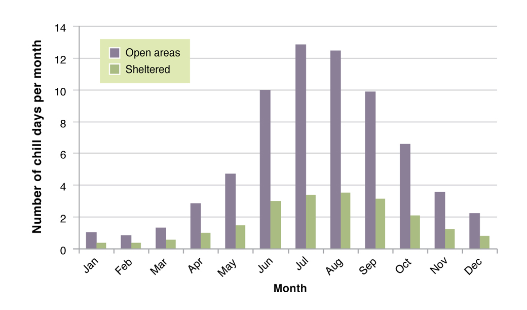 Figure 5. Number of chill days per month (heat loss exceeding 1000 kJ/m2/hour), calculated from long term daily records for the Hamilton DPI weather station in hedgerow sheltered areas versus open areas.