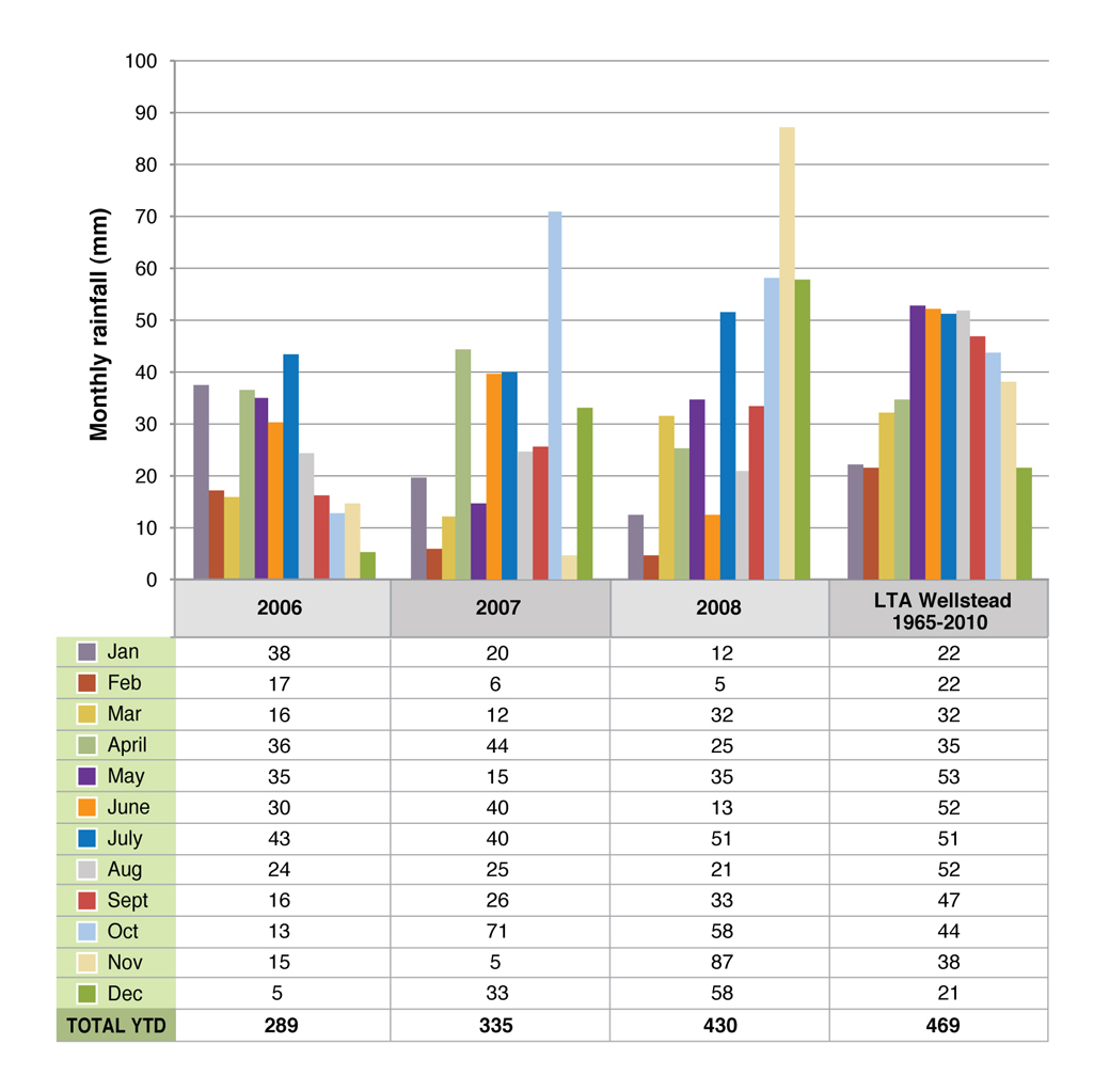 Figure 2. Monthly rainfall at Wellstead (2006-2008) compared to the average recorded (1965-2010).