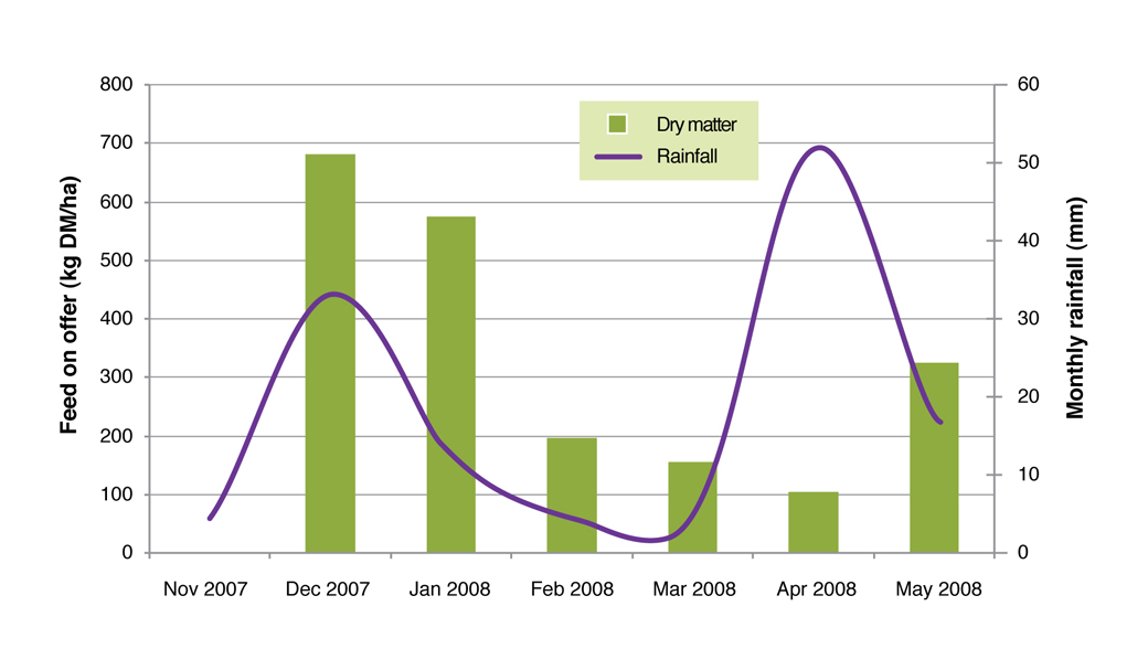 Figure 5. Kikuyu response to rainfall in terms of monthly DM yield in summer and autumn 2007/08 at the Proof Site in Wellstead.