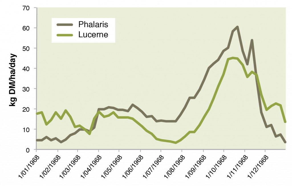 Figure 1. Long term (1970-2011) average monthly growth rates for phalaris and lucerne at Ararat (GrassGro)
