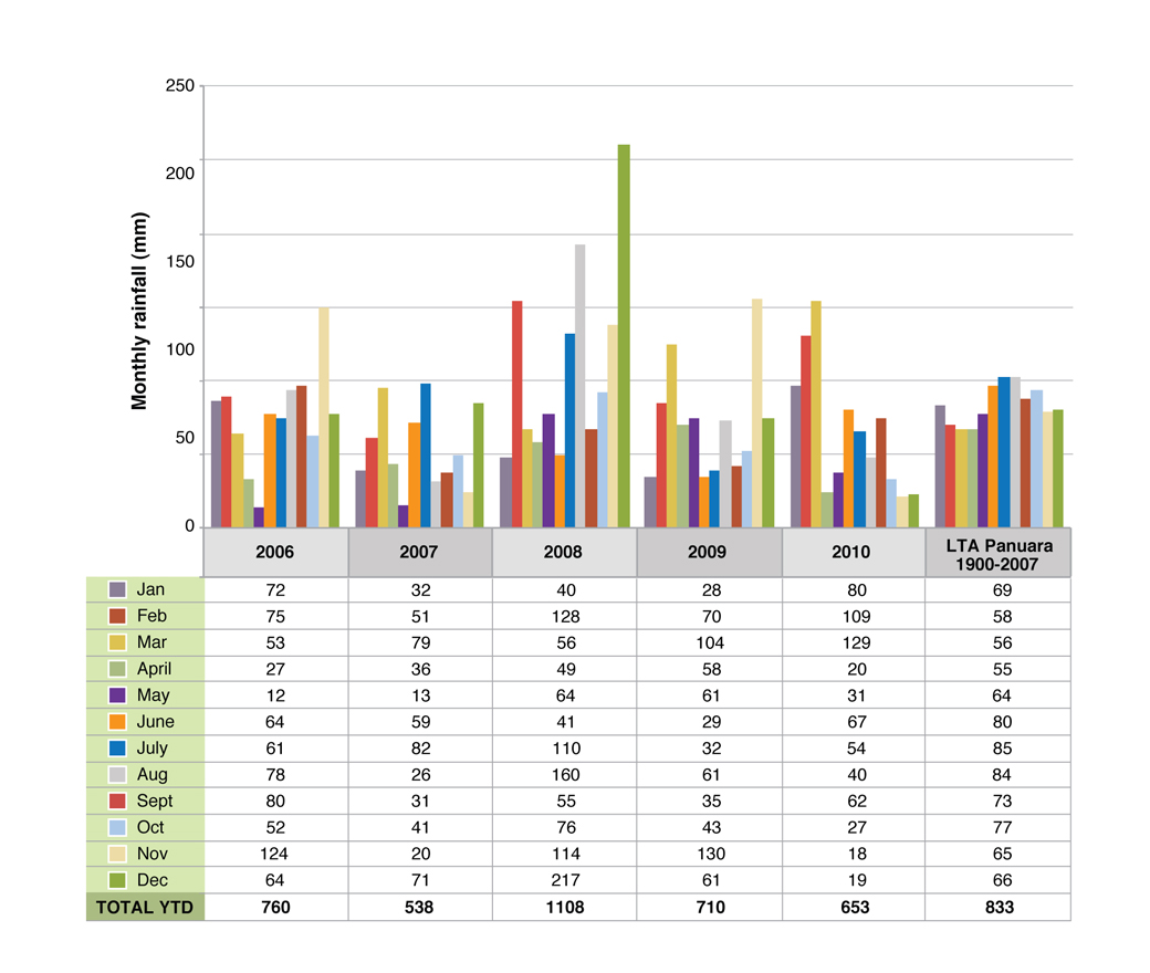 Figure 1. Monthly rainfall during the experiment at Orange Proof Site compared to the long term average