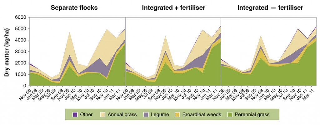 Figure 5. Feed on offer by species group on the native pasture at Holbrook Proof Site, averaged across all treatments, 2009-2011