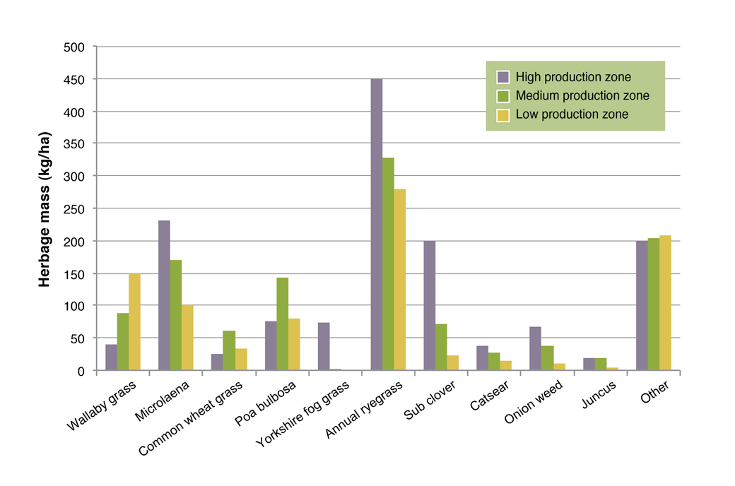 Figure 3: Average herbage mass (September 2007) of the major species (>25kg DM/ha) in the HPZ, MPZ and LPZ. Values followed by different letters are significantly different (P