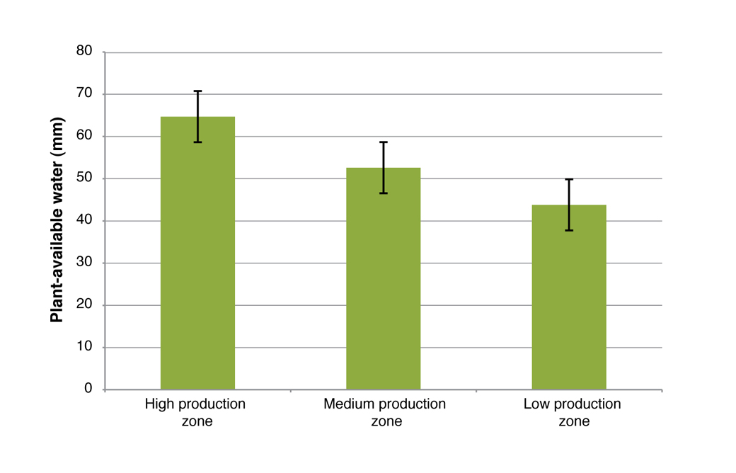 Figure 4: Average plant available water to 70 cm for the HPZ, MPZ and LPZ. The error bars indicate the level above which differences between treatments are statistically significant.