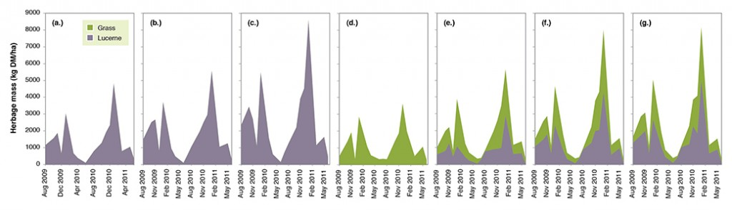 Figure 1. Calibrated estimates of herbage mass (kg DM/ha) of single species swards of lucerne (cv. Genesis) sown at three rates (a.) 0.5, (b.) 1 and (c.) 2 kg/ha and (d) digit grass (cv. Premier) and mixtures of lucerne and digit grass sown in 1:1 alternate rows with lucerne sown at (e.) 0.5, (f.) 1 and (g.) 2 kg/ha from August 2009-Jun 2011 (grass-green, lucerne-purple).