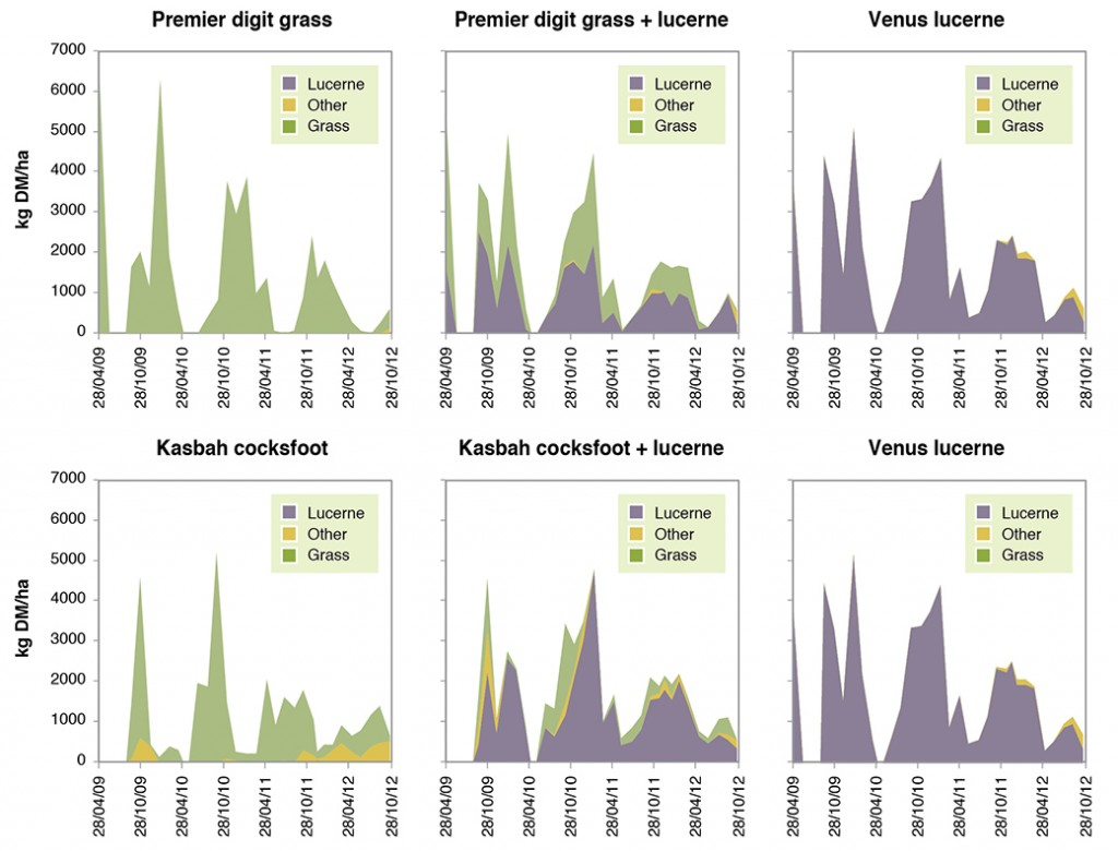 Figure 7. Calibrated estimates of herbage mass (kg DM/ha) for digit grass, cocksfoot and lucerne together with mixtures over the period Apr 2009-Oct 2012.