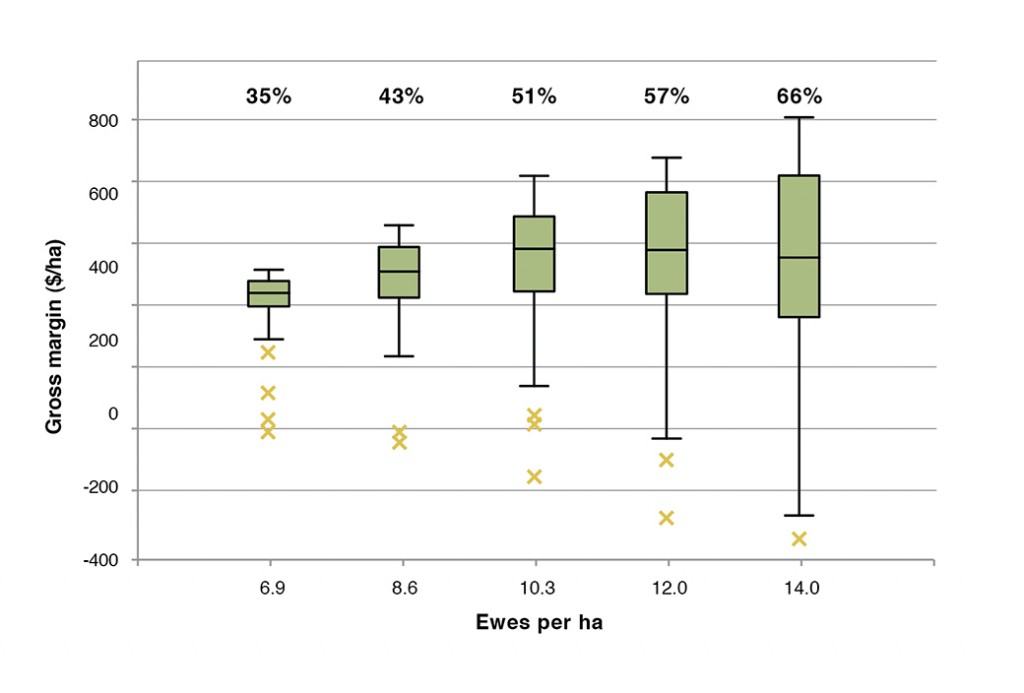 Figure 2. Boxplots of gross margins ($/ha) at different stocking rates for the September lambing Merino x Terminal system with 20% lucerne area at Wagga Wagga Proof Site (near Tarcutta). Boxplots represent median, range and inter-quartile range, x indicates outliers. The percentages above the box plots indicate pasture utilisation.