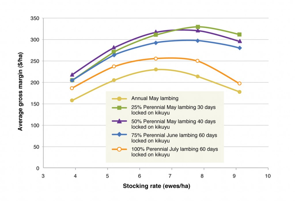 Figure 5. Simulated relationship between stocking rate and the average gross margin at the Albany Proof Site in Wellstead for the most profitable solutions for each of the pasture systems, annual, 25% perennial, 50% perennial, 75% perennial and 100% perennial.