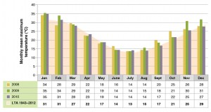 Figure 7. Monthly mean maximum temperature at Holbrook EverGraze Proof Site.  Click on the image to expand.