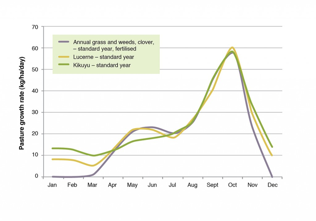 Pasture growth curves - South Coast WA (Mt Barker)
