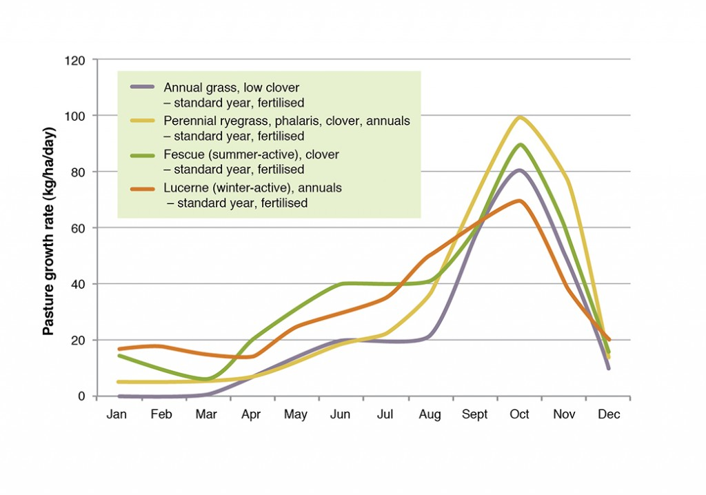 Pasture growth curves - South West Victoria (Hamilton)