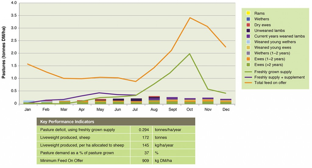 Figure 1. Feed demand and feed supply for April lambing Merino ewes