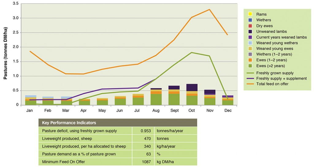 Figure 2. Feed supply and demand for July lambing Merino ewes
