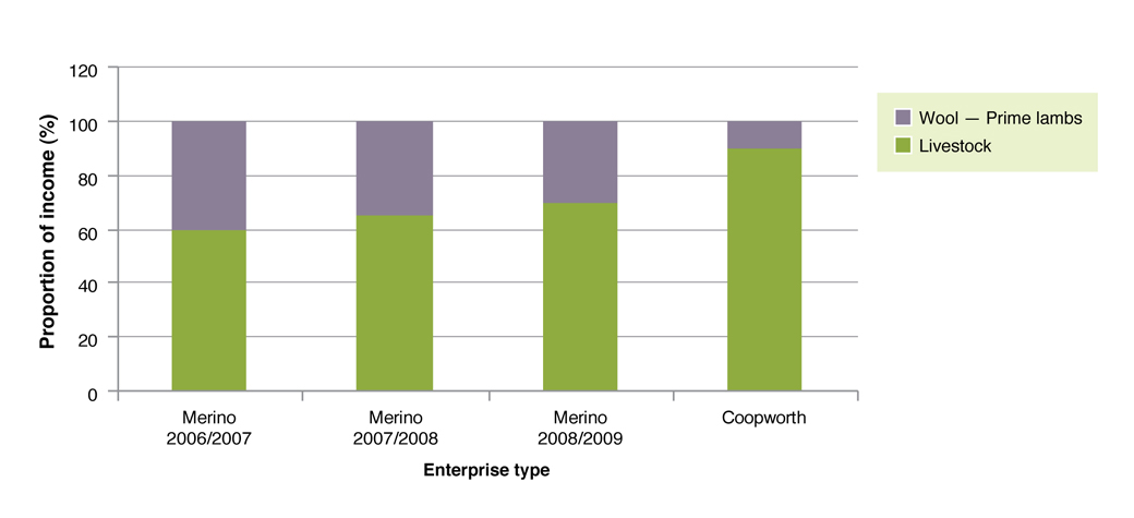 Figure 2. The proportion of income generated by wool and livestock sales in Merino x terminal and Coopworth prime lamb enterprises on the EverGraze project.