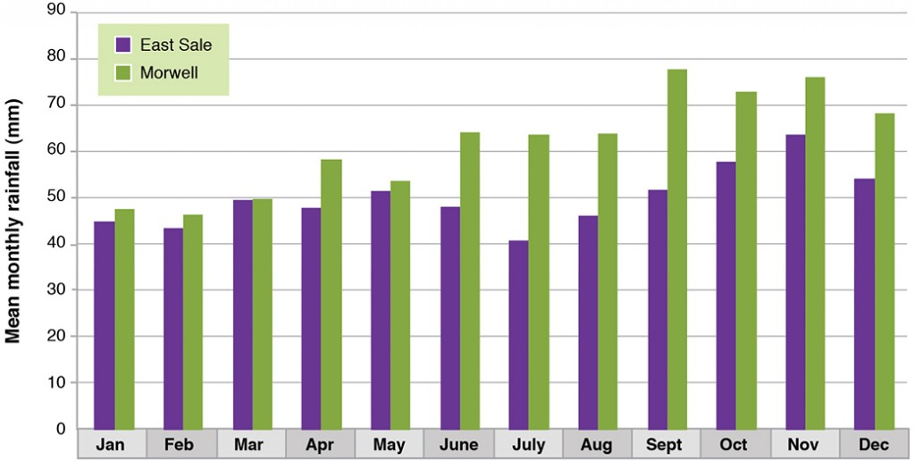Figure 6. Mean monthly rainfall comparison - Sale and Morwell