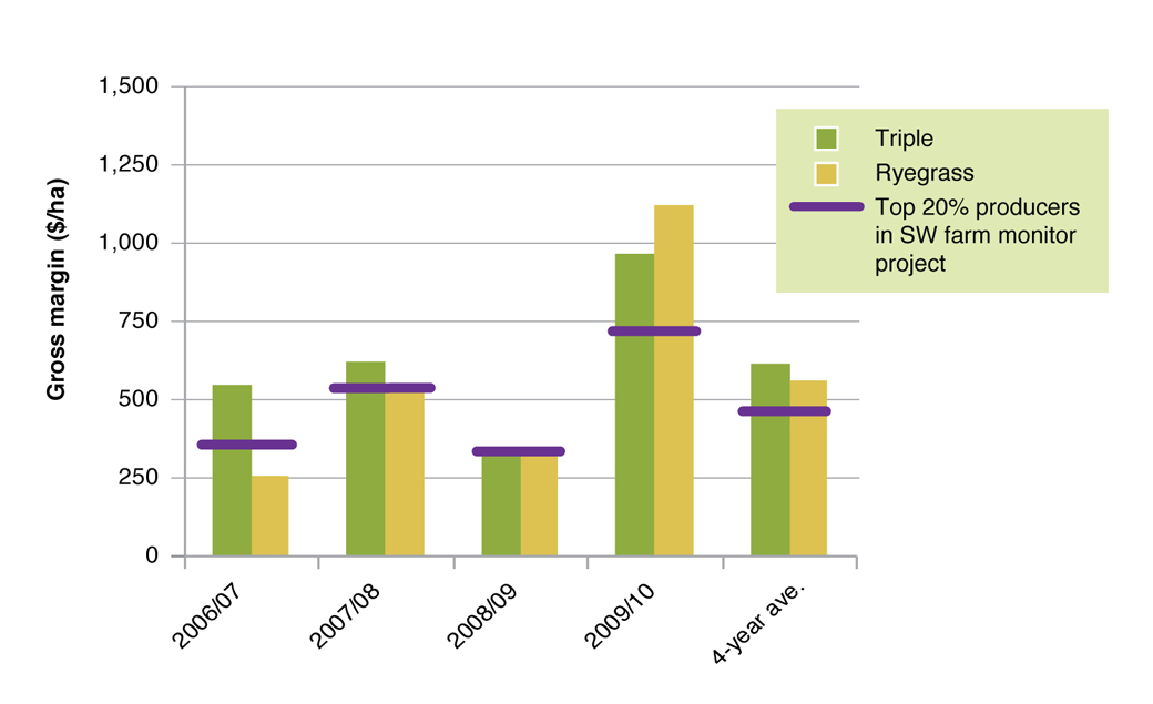 Figure 9. Gross margin for EverGraze Triple and Ryegrass system in 2006-2010 compared to the Top 20% prime lamb enterprises in South West Farm Monitor Project