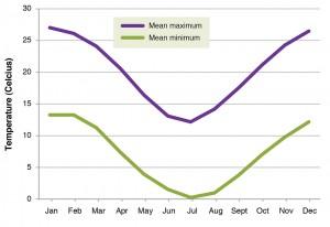 Figure 5. Mean monthly maximum and minimum temperatures for Armidale