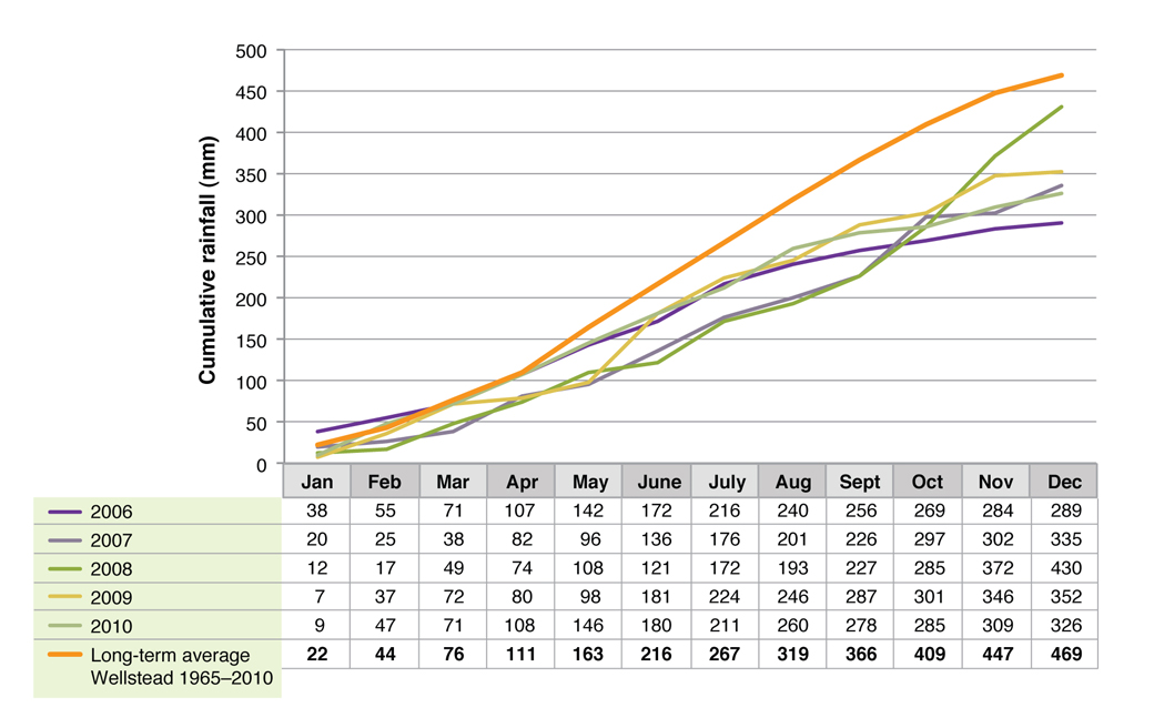 Figure 1. Cumulative rainfall for Albany Proof Site 2006-2010