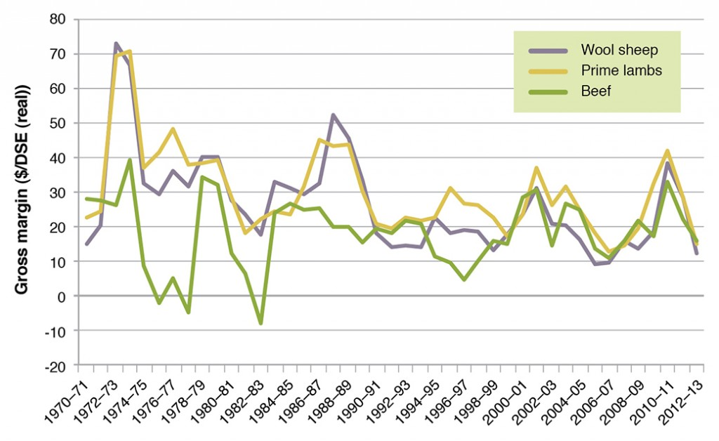 Figure 1. Farm Gross Margins/DSE of livestock enterprises in south west Victoria 1970-2013.  (Source South West Farm Monitor Project).