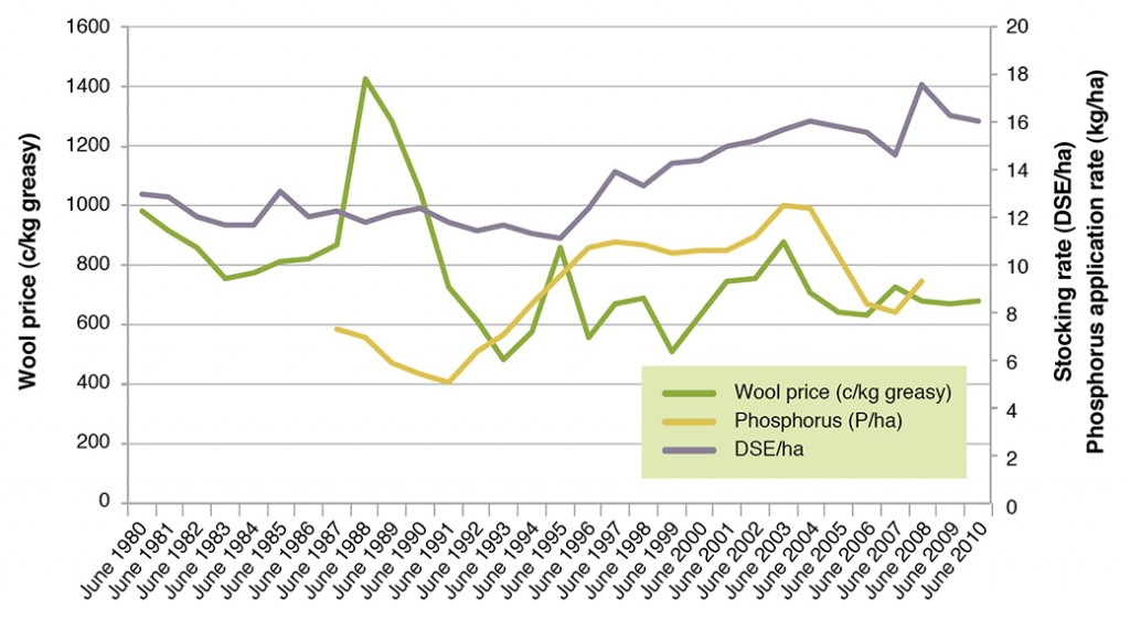 Figure 3. Changes in stocking rate, wool price and phosphorus application in western Victoria (Source Livestock Farm Monitor Project)