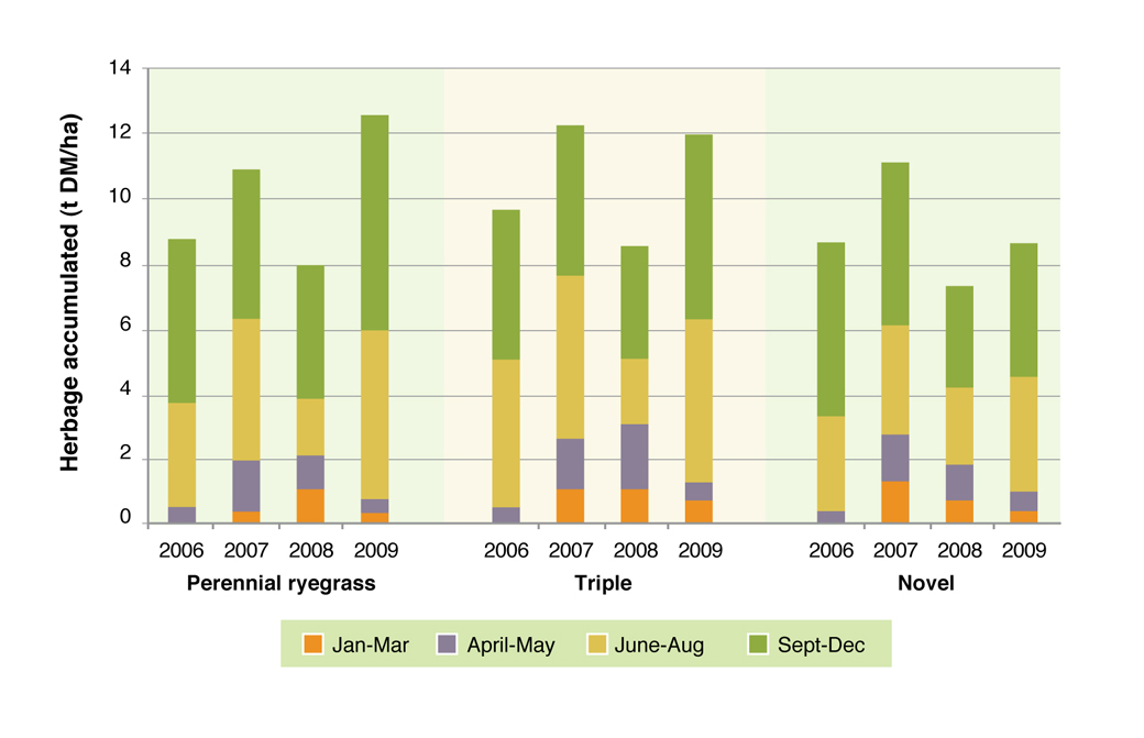 Figure 1. Pasture production in the Perennial Ryegrass, Triple and Novel systems at Hamilton EverGraze Proof Site 2006-2009.