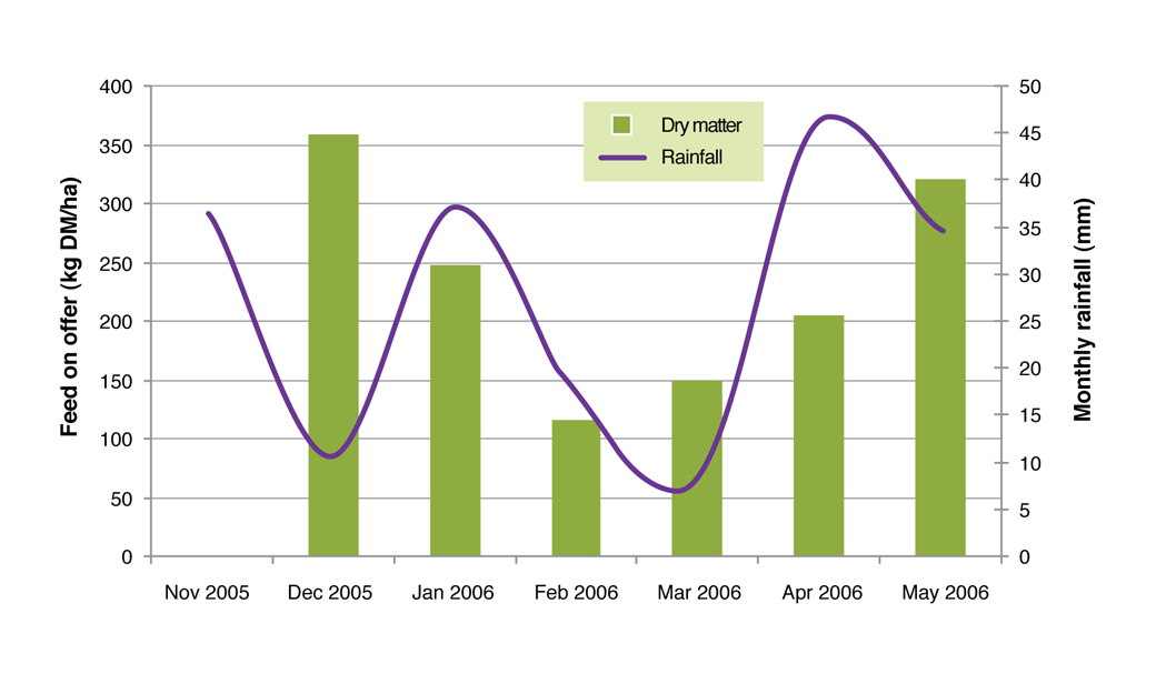 Figure 4. Kikuyu response to rainfall in terms of monthly DM yield in summer and autumn 2006/07 at the Proof Site Wellstead.