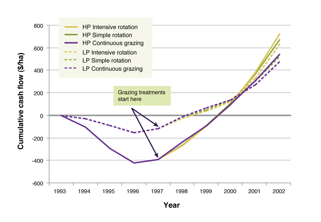 Figure 2. Cumulative cash flow for each treatment (relative to initial paddock stocking rate and fertiliser input) over the ten years of the Broadford Grazing experiment.