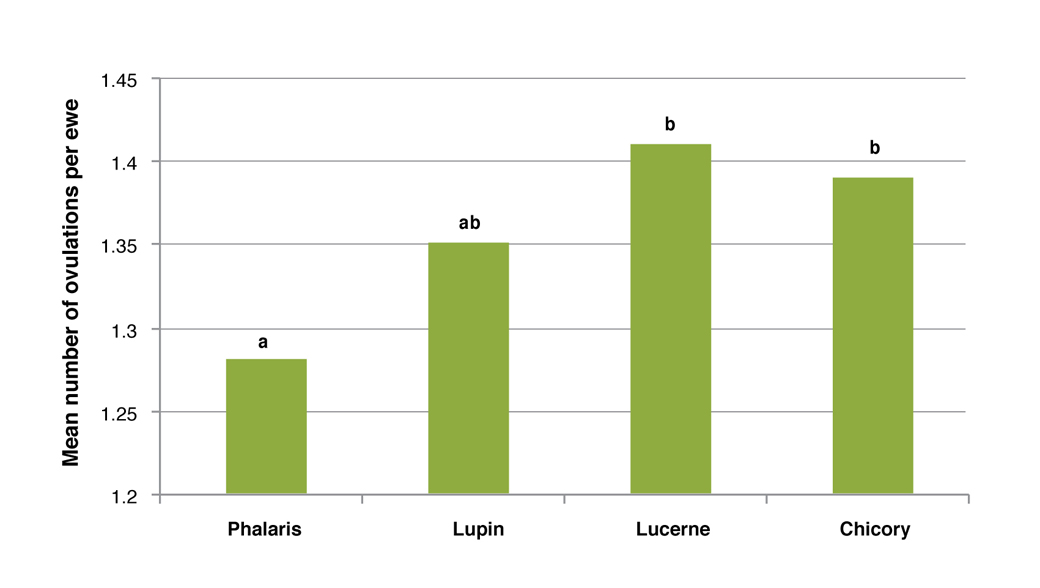 Figure 1. Mean ovulations per ewe using different grazing treatments for synchronised ewes in 2006-2008 for the Wagga Wagga EverGraze flushing trial.