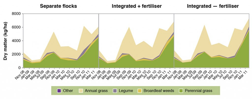 Figure 4. Feed on offer by species on the phalaris at Holbrook Proof Site, averaged across all treatments, 2009-2011.