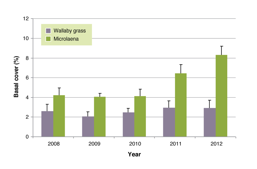 Figure 10: Average basal frequency of Microlaena and wallaby grass averaged over all treatments. Error bars indicate differences between years.