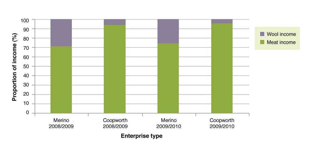 Figure 2: The proportion of income generated by wool and livestock sales in Merino x Terminal and specialist prime lamb enterprise on the EverGraze project.