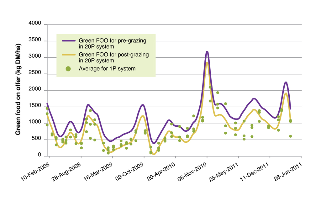 Figure 2. Green FOO for pre and post grazing in the 20-Paddock system compared to the average green of the 1-Paddock system.