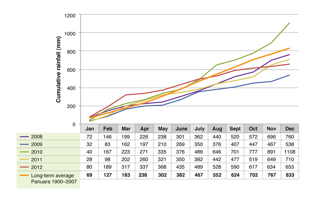 Figure 3. Monthly cumulative rainfall at the Panuara site from 2008 to 2012.