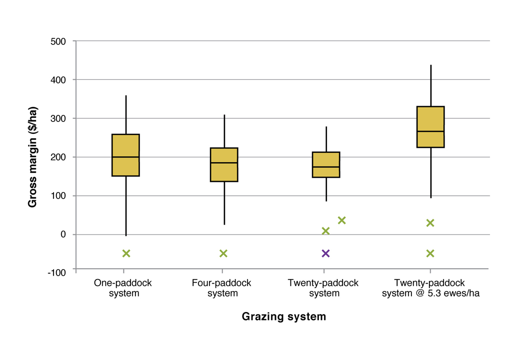 Figure 4. The box plot indicates the median and variation in gross margins for the 1-Paddock, 4-Paddock and 20-Paddock run at 4.3 ewes per ha and the 20-Paddock system run at 5.3 ewes per ha predicted from GrassGro® output using historic weather (datadrill) from 1972 to 2011.