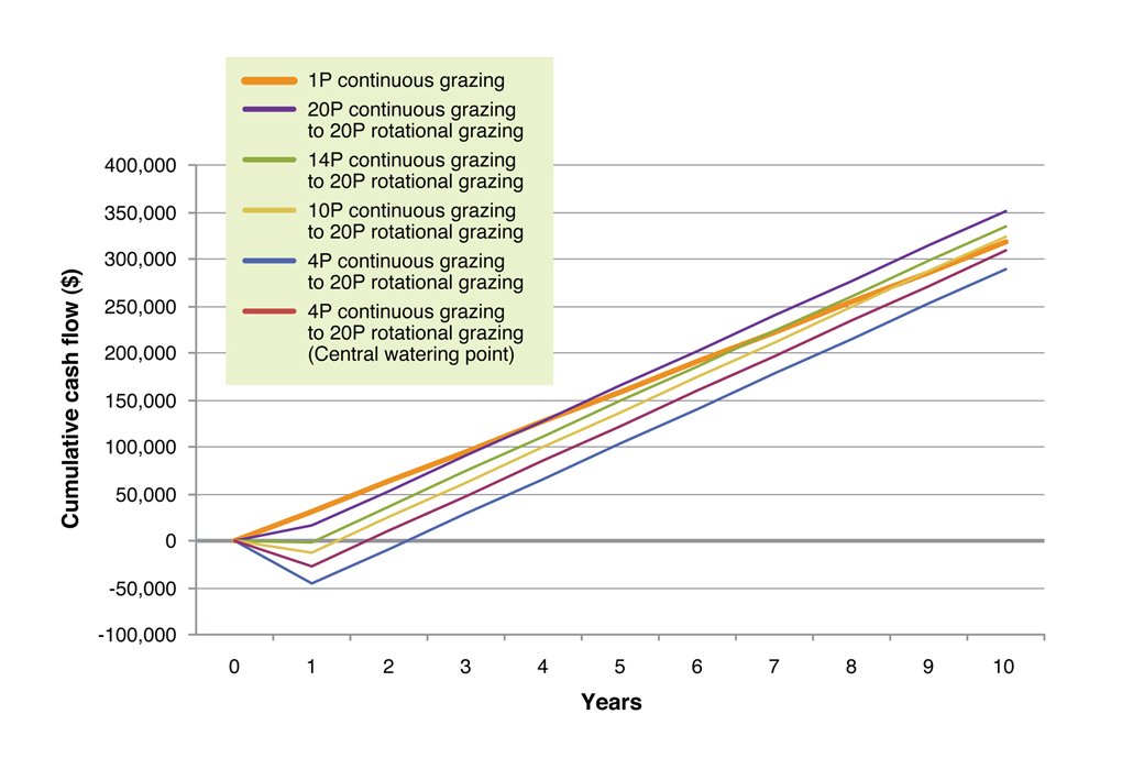 Figure 5. The cumulative cash flow for changes from continuous grazing to rotational grazing with 20, 14, 10 and 4 initial paddocks over 10 years. For the four initial paddocks a central watering point subdivision method was also investigated to reduce establishment costs.