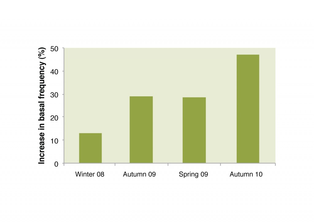 Increase in basal frequency of native perennials in the innovation paddock compared to the control