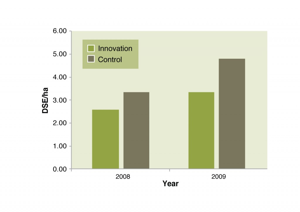 Stocking rate in the control versus innovation paddocks.