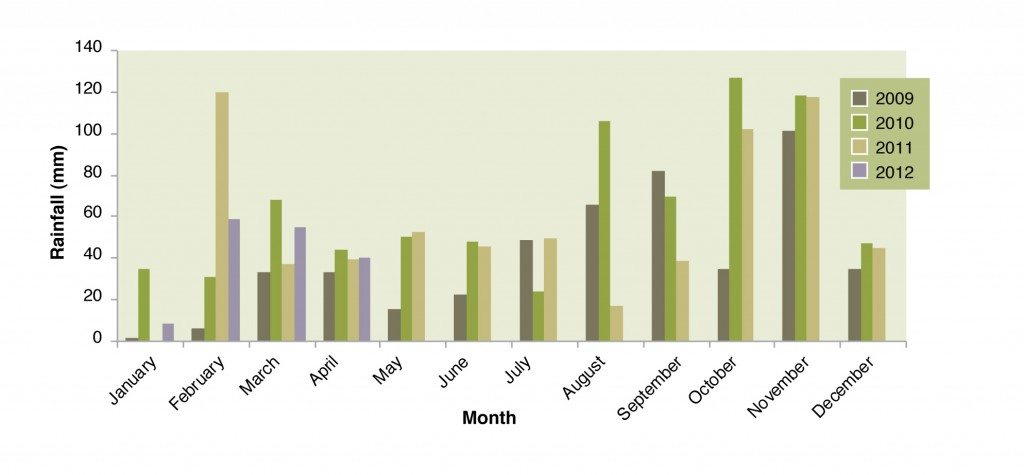 Figure 1: Total rainfall for each month from January 2009 – April 2012