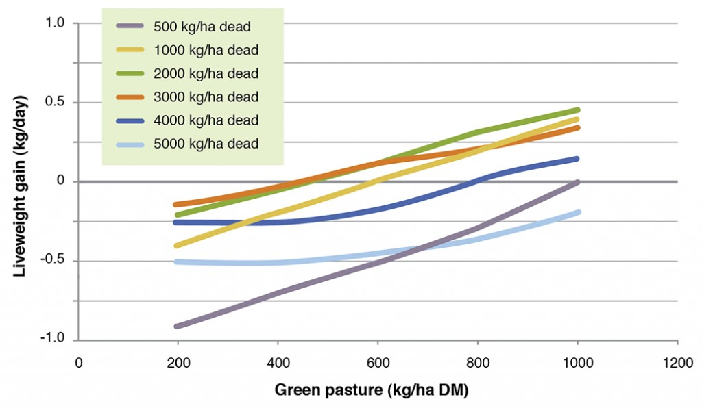 Figure 8. The effect pasture composition on the growth rate of weaner steers in summer - autumn