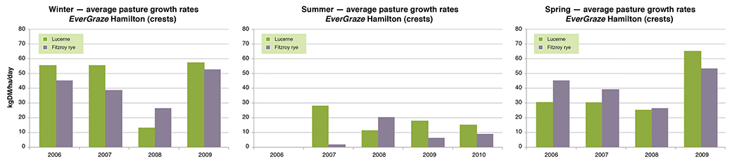 Average monthly growth rates for SARDI 7 lucerne in the Triple system and Fitzroy perennial ryegrass in the Perennial ryegrass system for winter, summer and spring at Hamilton EverGraze Proof Site.